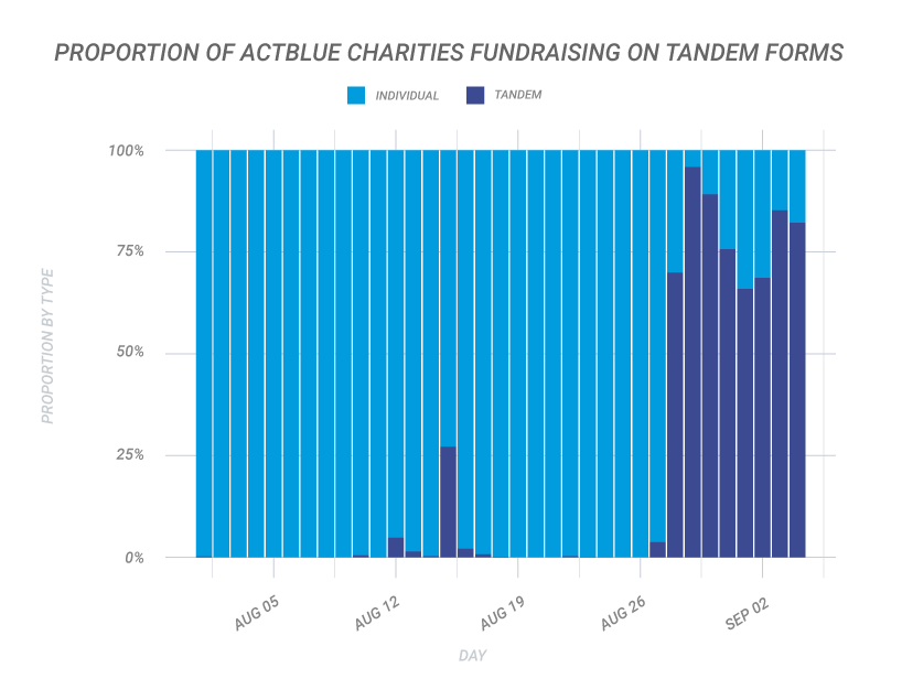 Proportion of ActBlue Charities Raising on Tandem Forms